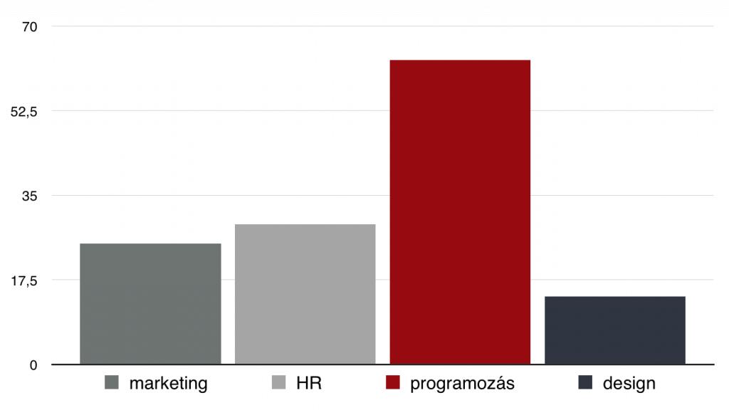 bar chart oszlop diagramm