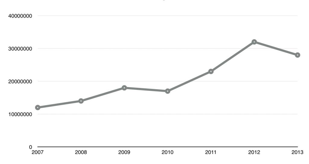 line chart - vonaldiagramm