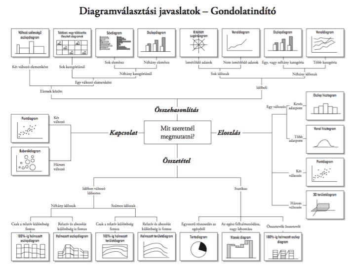 chart diagramm összefoglaló ábrachart diagramm összefoglaló ábra